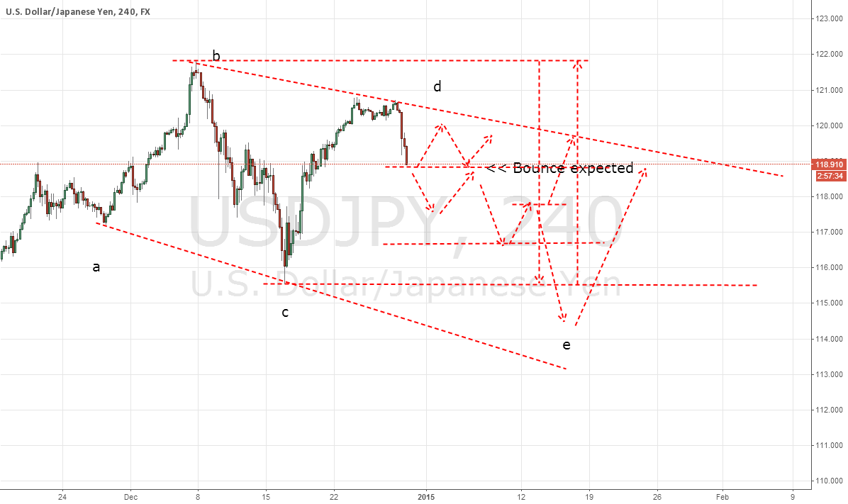 Crazy Moves? lets see - please trade with confirmation