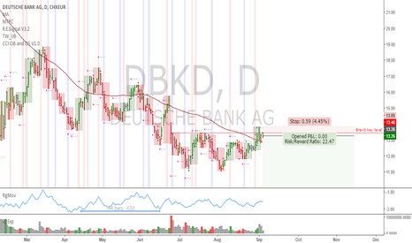 DBK: DBK: Downtrend continuation trade