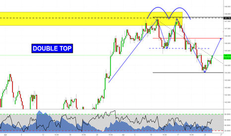 GBPJPY: Double Top & 2618 on GBPJPY