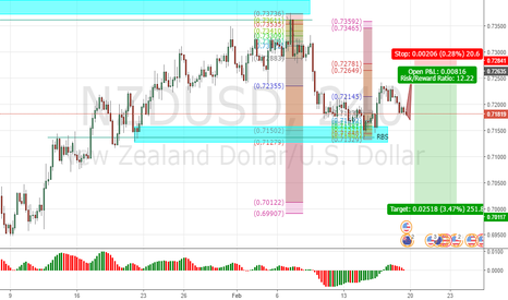 NZDUSD: NU to complete short term pullback
