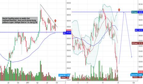 CANBK: Canara Bank trading weekly trend using Bolinger Band