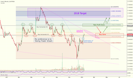 "ZECBTC: $ZEC Trading Idea & Profitably ""Swing Trading"" #ZCash"