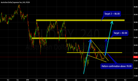 AUDJPY: How to trade the Chart Pattern :)