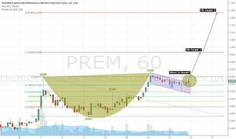 PREM: PREM, hourly cup-and-handle consolidation pattern