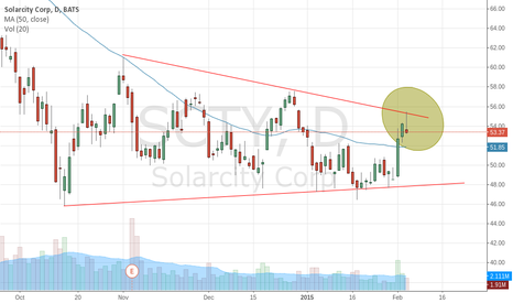 SCTY: Bearish Shooting Star Pattern Forms in SolarCity