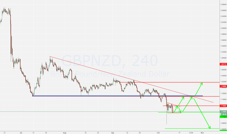 GBPNZD: Gbp will Move up Soon