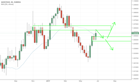 AUDSGD: AUDSGD - WEEKEND ANALYSIS - POSSIBLE SHORTS INTO LONGS