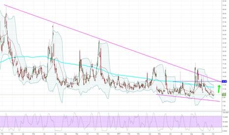 VIX: Volatility Index - Daily - We've been here before.