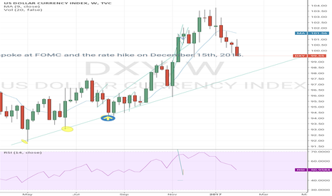 DXY: Dxy to test year low trend line