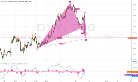 DXY: Bat Pattern in US Dollar Index