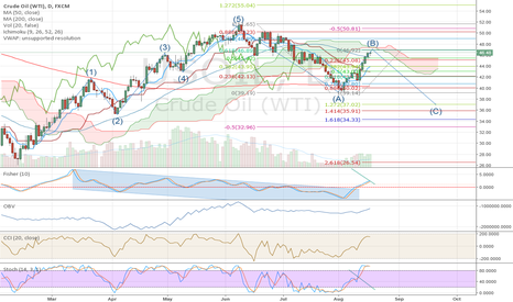 USOIL: Is this the path for oil?