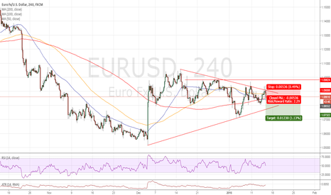 EURUSD: Looking for a bearish breakout of the triangle.