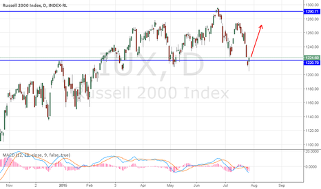 IUX: Russell 2000 Index - Pinbar in SR Zone