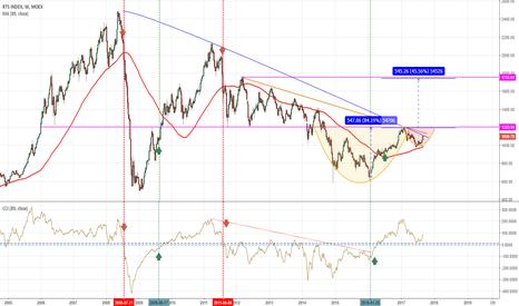 RTSI: RUSSIA: il petrolio sale e l'indice russo si conferma....