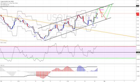 USOIL: OIL FORECAST