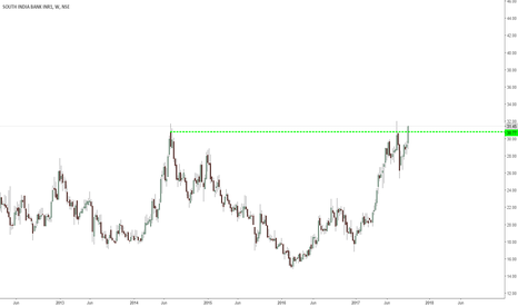 SOUTHBANK: southbank- h&s continuation pattern