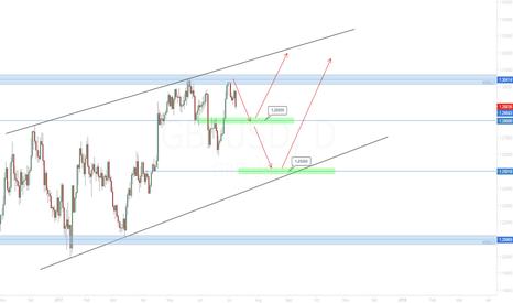 GBPUSD: GBP/USD Next weeks' developments