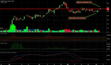 BBG: Strong bullish 3 day chart pattern