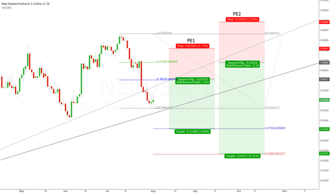 NZDUSD: Redeemed : Perfect Entry for Short!
