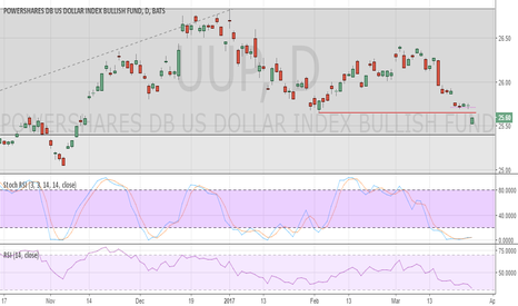 UUP: USD ETF UUP remains under pressure. Short in place