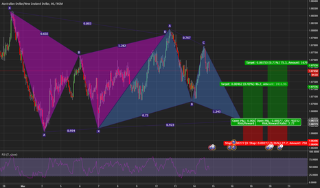AUDNZD: potential Bullish Deep Gartley Pattern AUD/NZD 1hr Chart