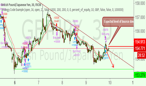 GBPJPY: GBPJPY SHORT FOR SHORT TERM