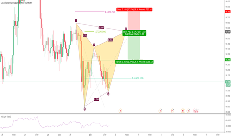 CADJPY: Potential Bearish Gartley in CADJPY