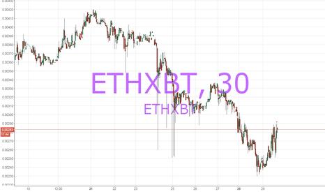 ETHXBT: Ethereum: Imprudence and Audacity