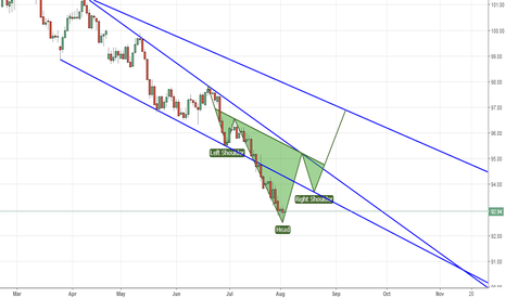 DXY: DXY Possible Recovery