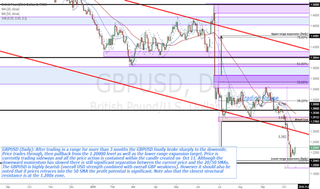 GBPUSD: GBPUSD (Daily): Should I be buying the GBPUSD?