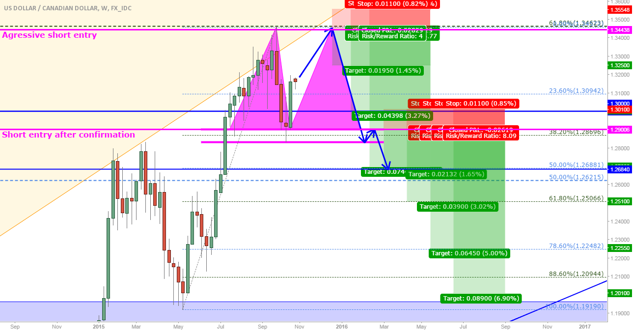 USD/CAD: Possible double top with 2 possible entries