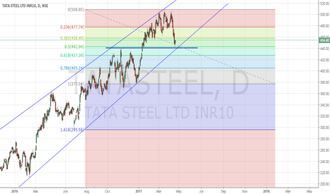 TATASTEEL: Near Channel support