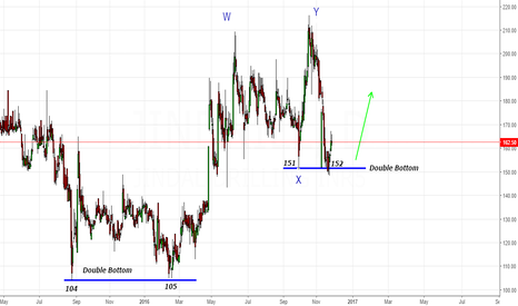 JINDRILL: Jindal drill- Drilling the bears in the zone 150-152