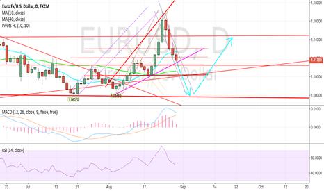 EURUSD: Quick short to a long position.