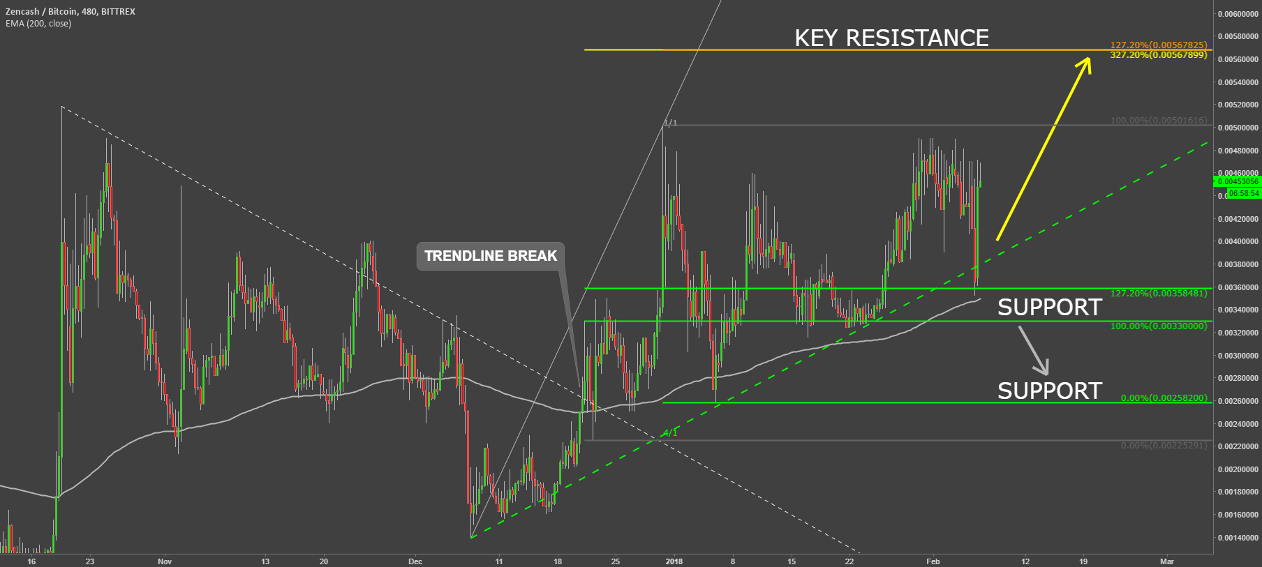 Zencash VS Bitcoin Approaching Key Resistance