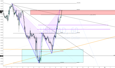 USDCAD: USDCAD Bat Possible Short