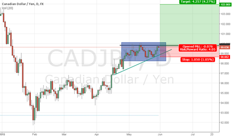 CADJPY: CADJPY long trade on the continuation ascending triangle