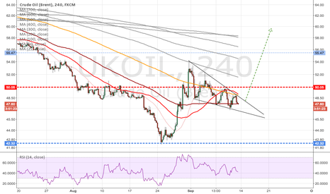 UKOIL: Oil is looking north