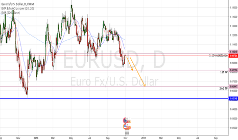 EURUSD: EURUSD Future Predictions