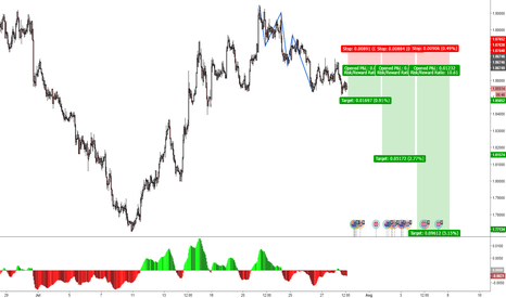 GBPNZD: new H1 Trend with Daily Trend confirmation