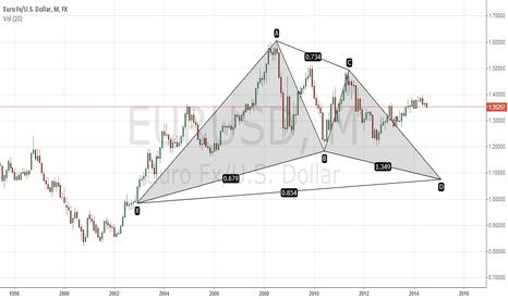 EURUSD: EURUSD Monthly - Potential Bullish Gartley Pattern