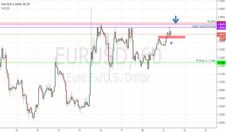 EURUSD: EURUSD 1H analysis