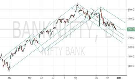 BANKNIFTY: short term buy