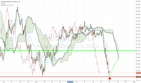 AUDUSD: AUD/USD at support