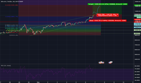 BTCUSD: BTC/USD long up to ultimate exhaustion