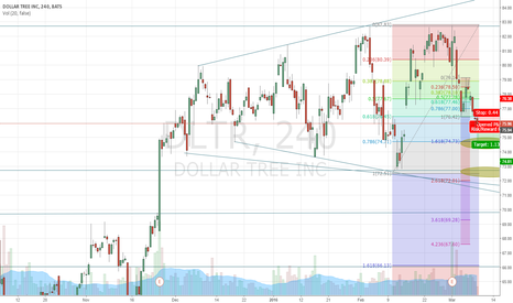 DLTR: DLTR  short 75.96/76.51p 4r t1 and 8rt2 swing