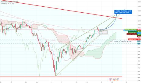 BTCUSD: Bitcoin will continue to rise!