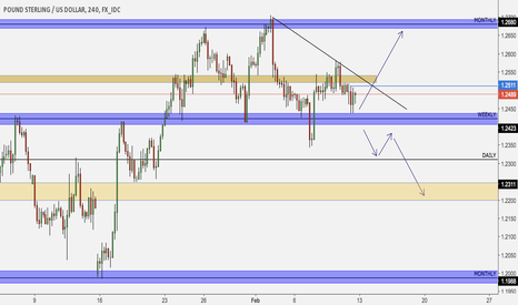 GBPUSD: GBP/USD trading opportunities in coming week