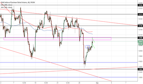 GER30: Scalping short for 20-30 pips