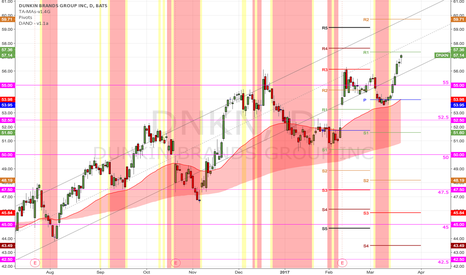 DNKN: (D) Strong. With the market taking a breather, may find